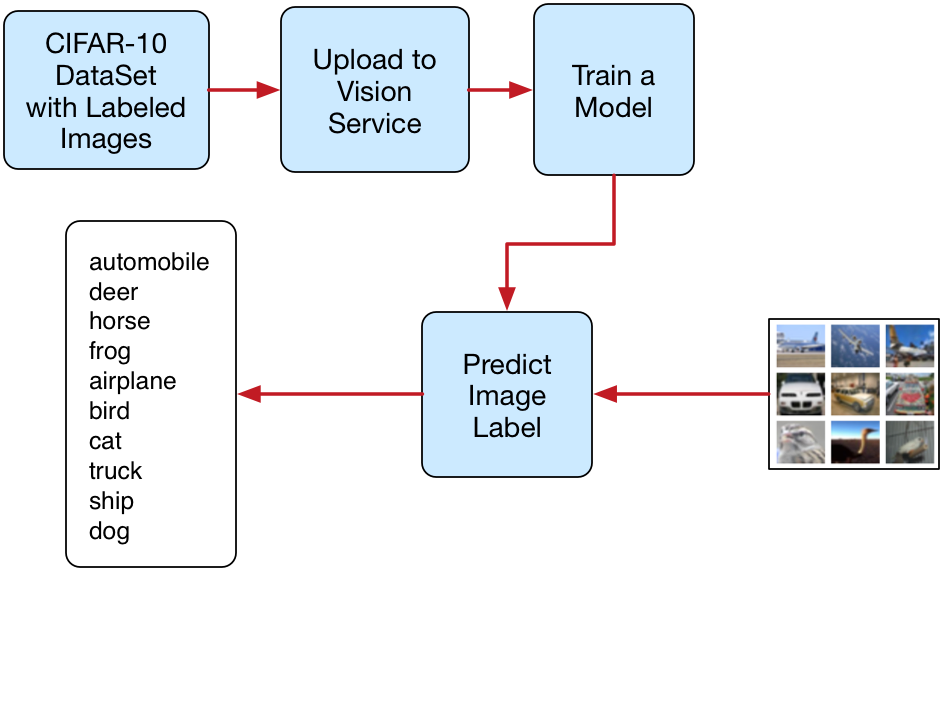 CIFAR 10 Image Classification with Einstein Vision Service