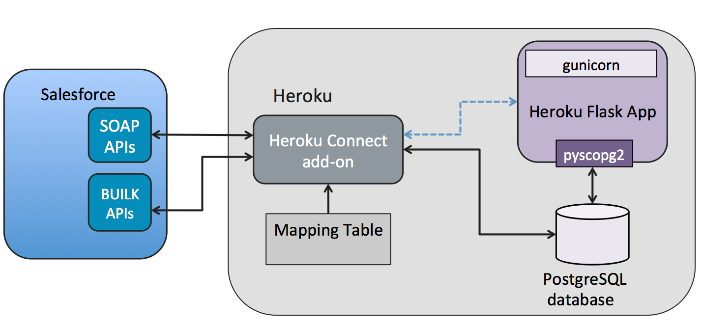 ../../_images/heroku-connect-flow-flask-psycopg2.png