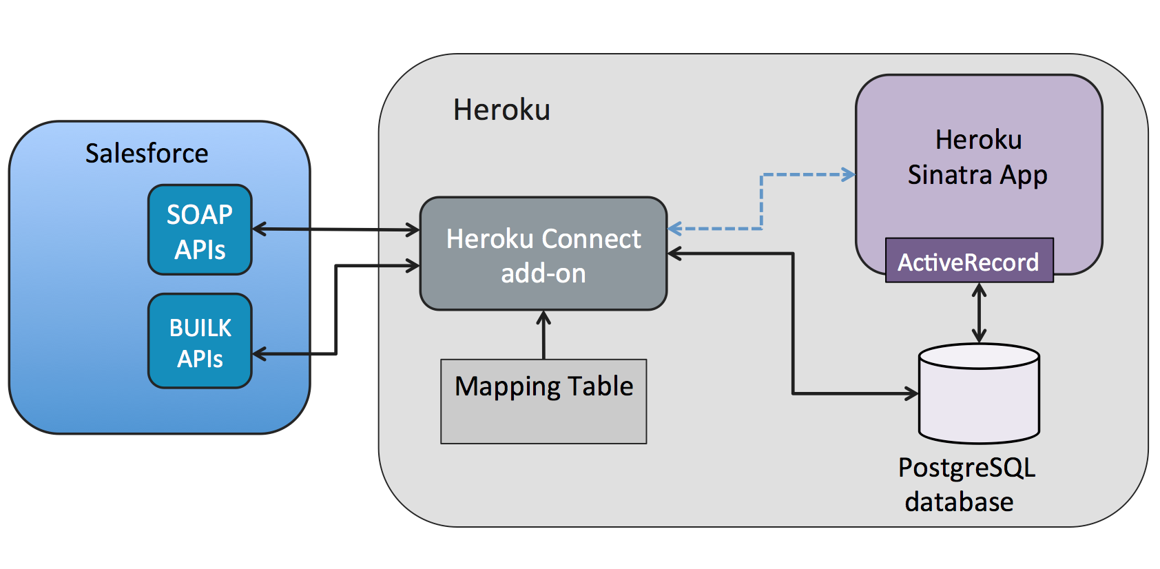 ../_images/heroku-connect-flow-sinatra.png