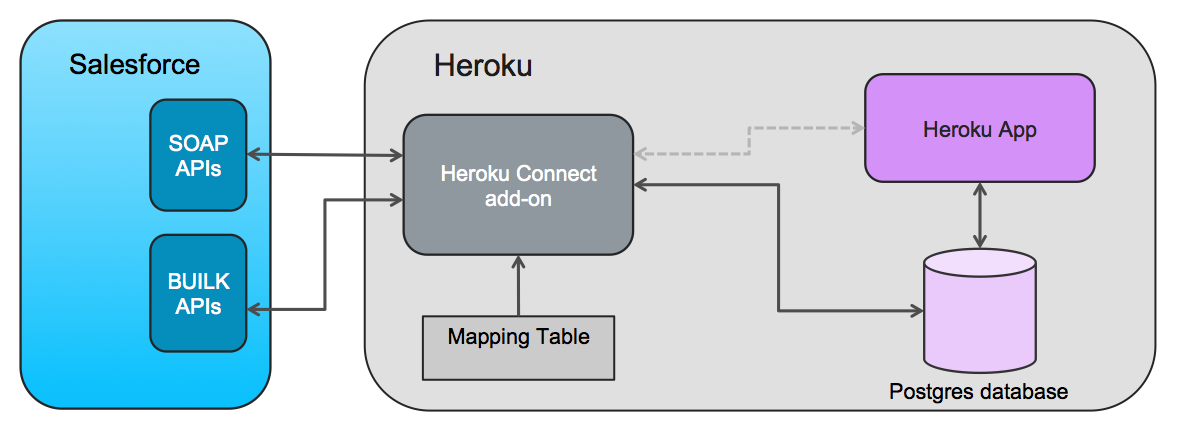 Heroku Connect with Java Spark Framework