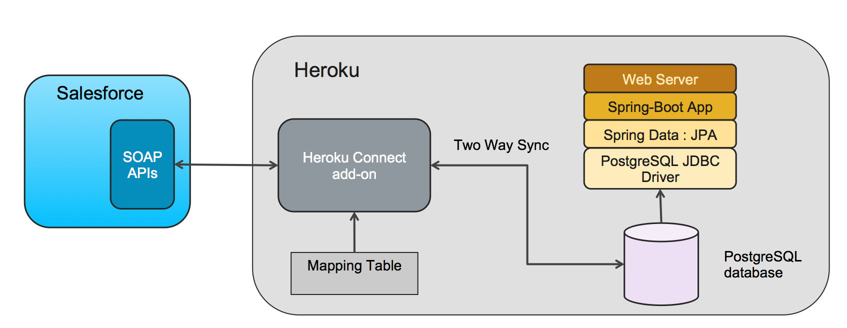 ../../_images/heroku-connect-spring-boot-jpa-flow.png