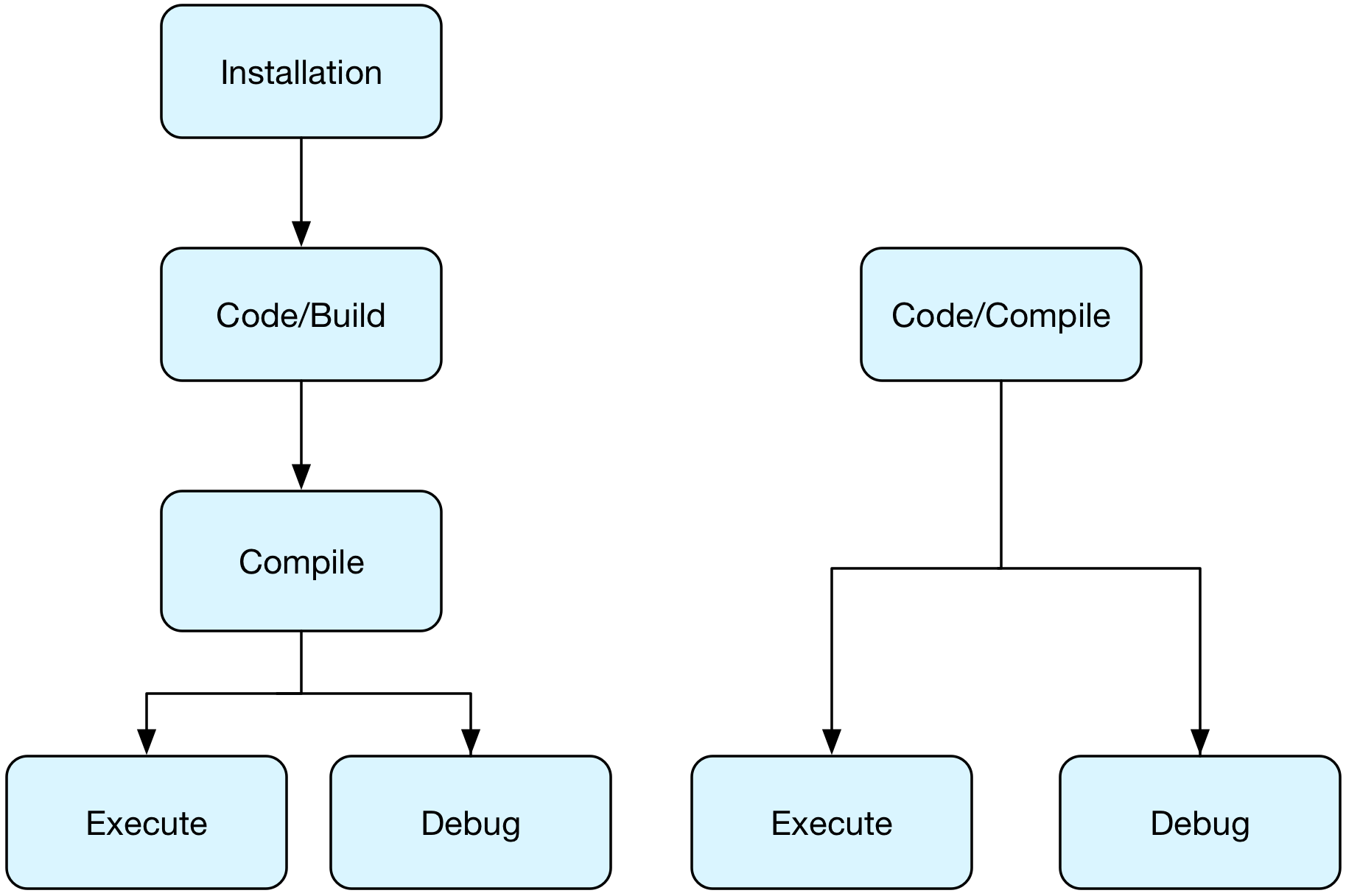 ../../_images/java-to-salesforce-build-process.png