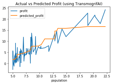 ../_images/simple_regression_actual_vs_predicted_profit.png