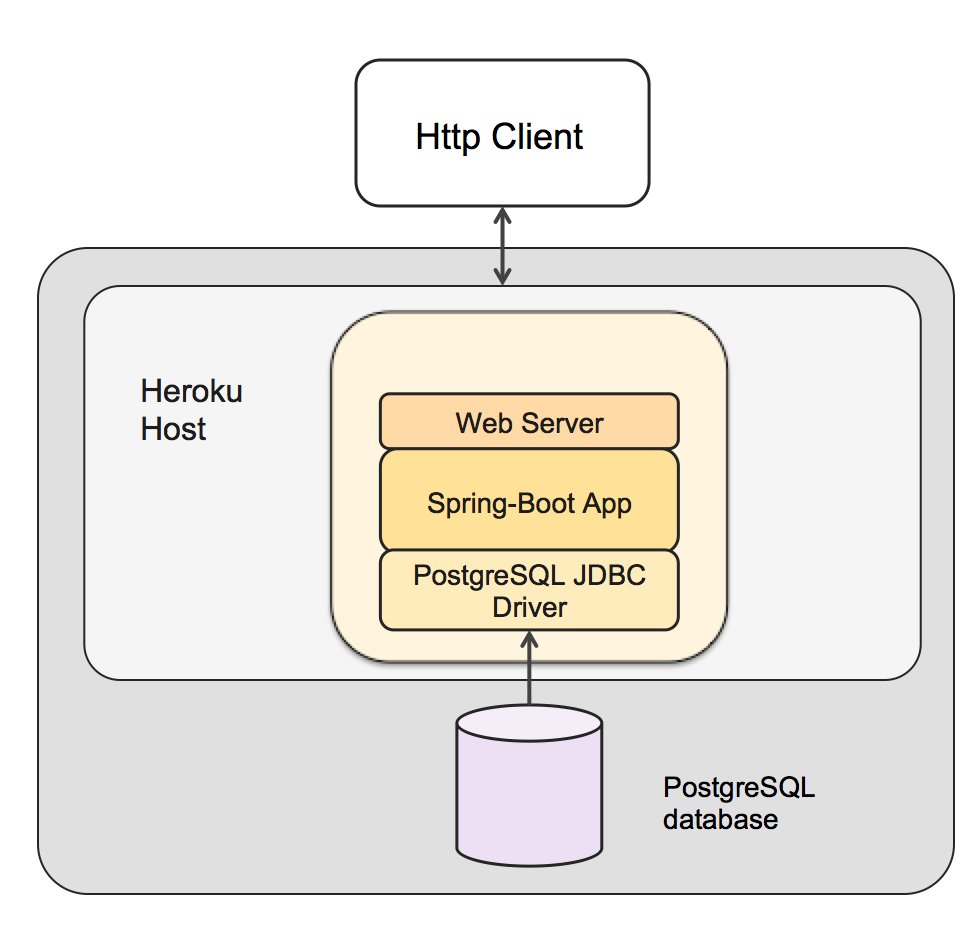 Spring Boot and JDBC for PostgreSQL on Heroku
